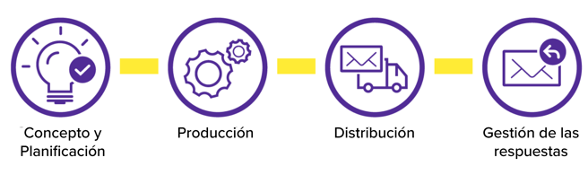 ES_Direct_value_chain