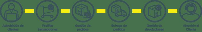 ES_E-commerce_value_chain_tte