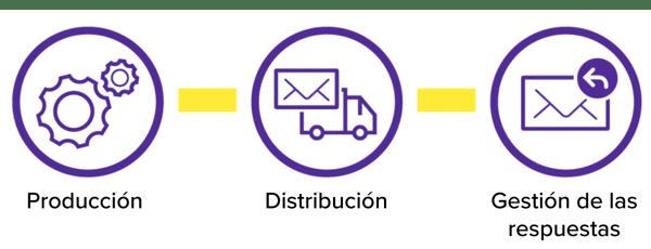 ES_business_value_chain