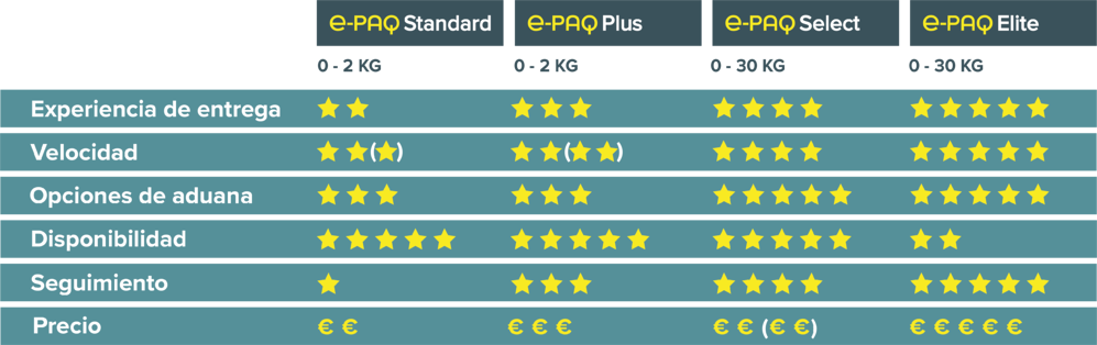 e-PAQ € Comparison Chart October 2020 ES