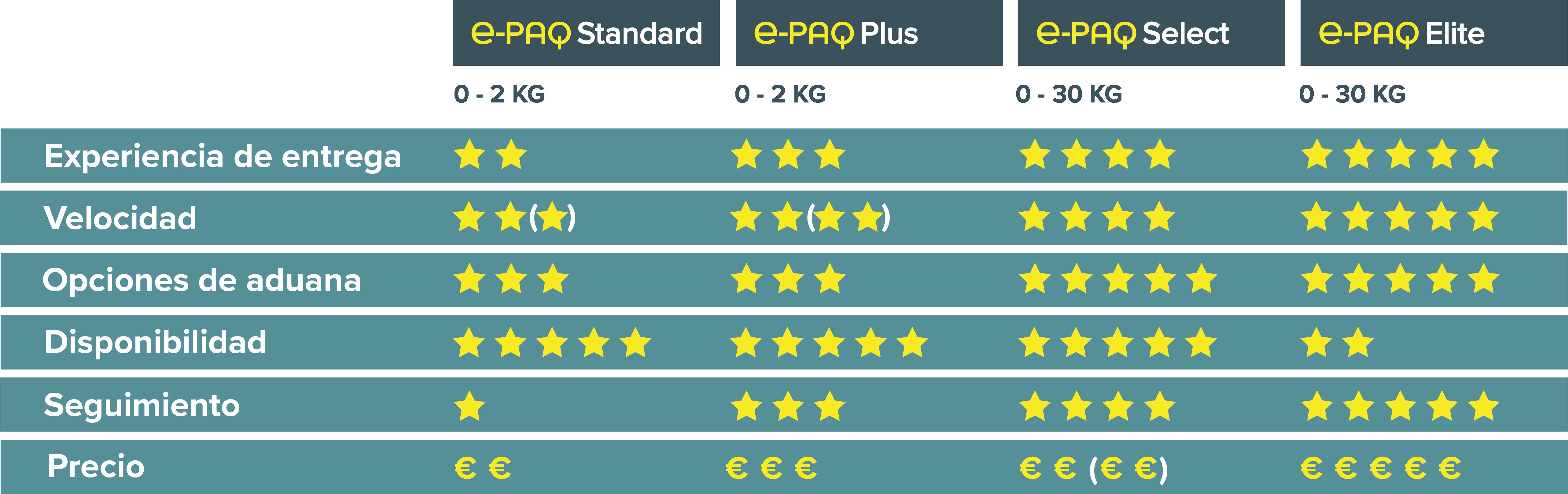 e-PAQ € Comparison Chart October 2020 ES